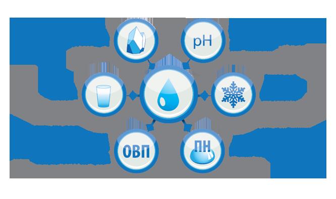 основные свойства воды.